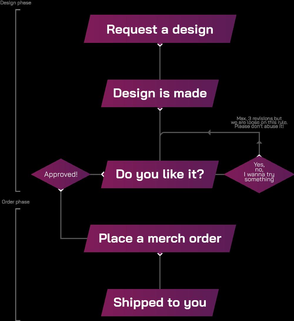 Order flowchart